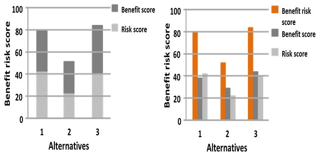 Protect benefit risk examples of a stacked bar chart left and a grouped bar chart right showing the benefit risk score of three alternatives and the contribution from ccuart Image collections